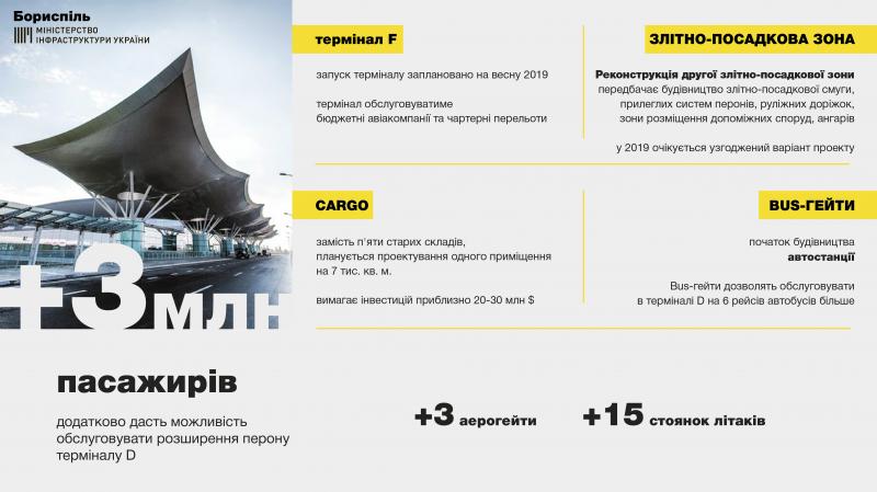 2019 року відбудеться запуск терміналу F в МА «Бориспіль», - Володимир Омелян