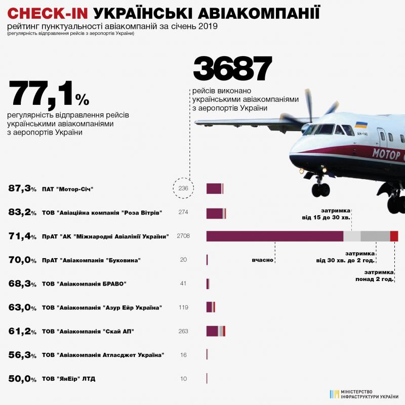 77,1% рейсів українських авіакомпаній виконано вчасно