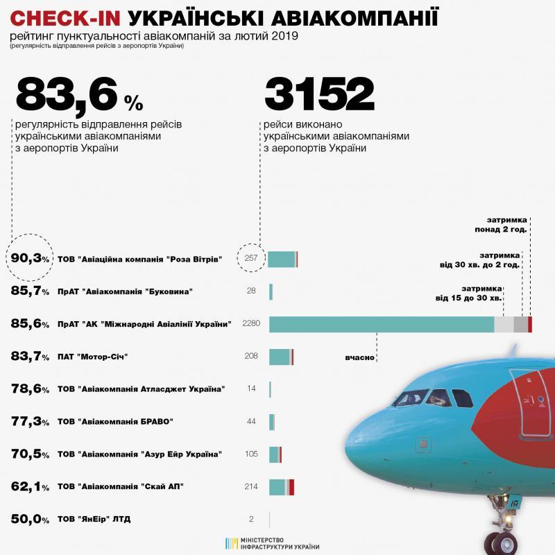 83,6% рейсів українських та 82,8% іноземних авіакомпаній виконано вчасно