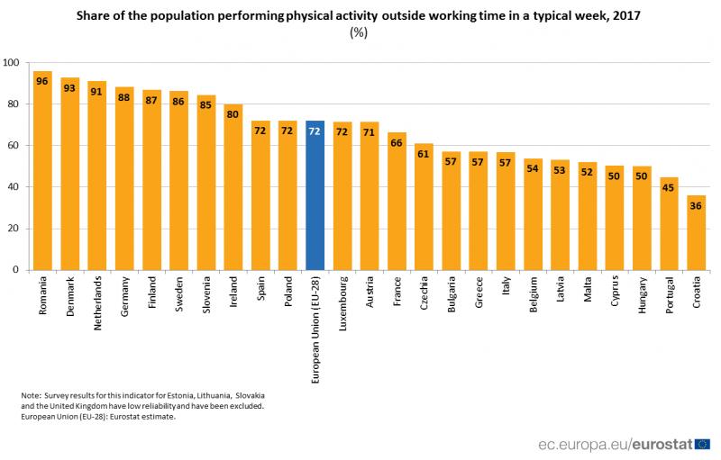 Майже третина мешканців ЄС не роблять фізичних вправ - Євростат
