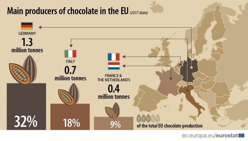 Німеччина та Італія - найбільші виробники шоколаду в ЄС