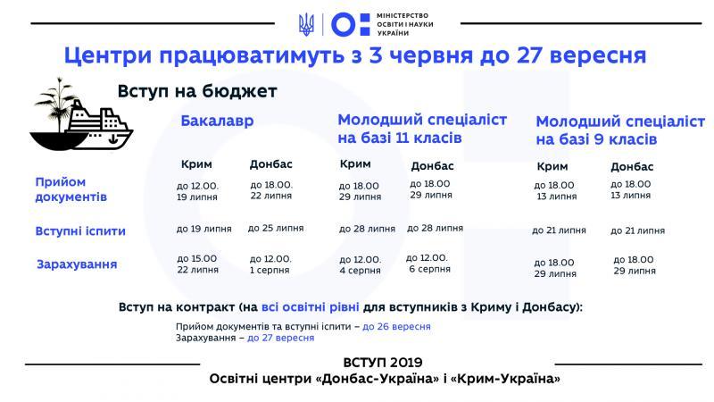Для вступників з окупованих територій відкрилися центри «Донбас-Україна» й «Крим-України» – там можна вступити без ЗНО, паспорта та атестата