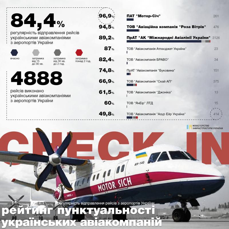 84,4% рейсів українських та 82,8% іноземних авіакомпаній виконано вчасно