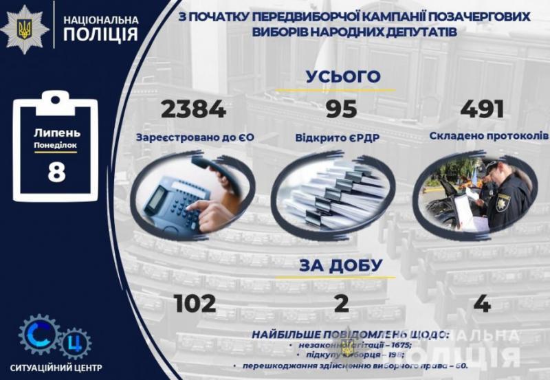 Поліція відкрила 95 кримінальних проваджень, пов'язаних з виборами до Верховної Ради