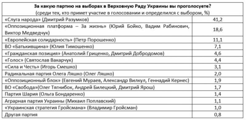 У Раду проходять чотири партії, у «Опозиційної платформи – За життя» і «Європейської солідарності» – різкий стрибок рейтингу, – дослідження
