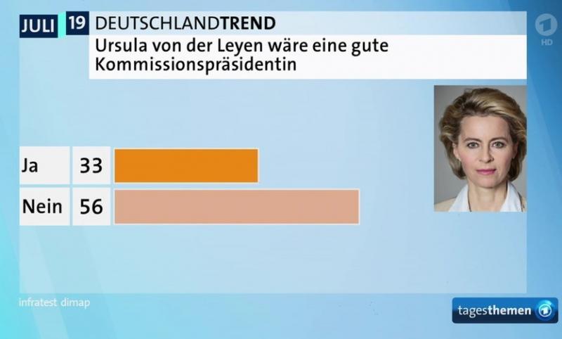 Більшість німців проти фон дер Ляєн на посаді президента Єврокомісії - опитування