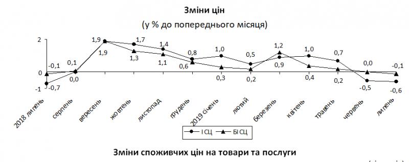 В Україні у липні дефляція