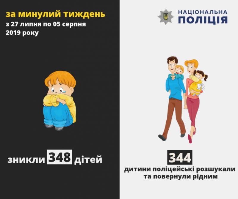 За минулий тиждень в Україні зникло понад 300 дітей, - поліція