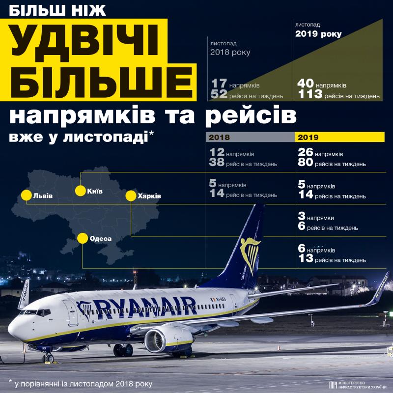 Ryanair за рік більш ніж удвічі збільшив кількість напрямків та рейсів з України