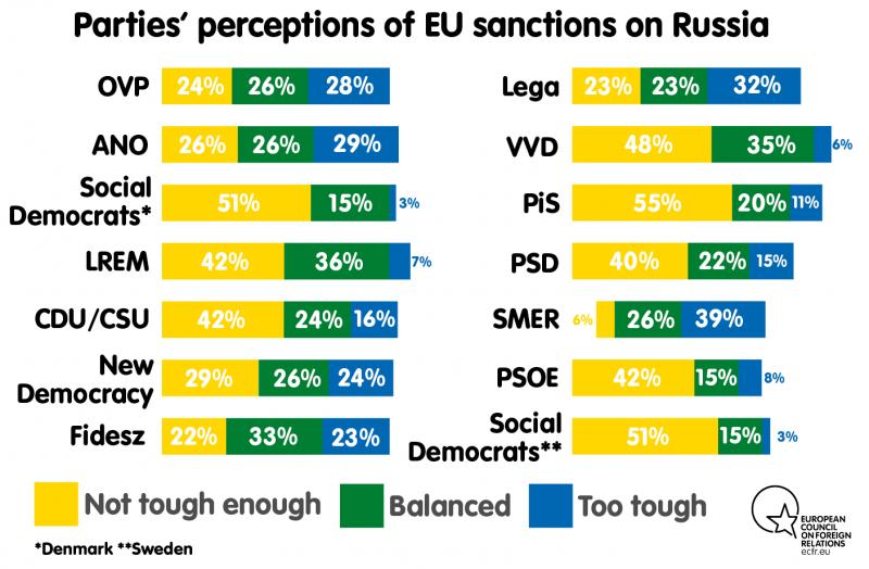 Опитування показало, як у країнах ЄС оцінюють санкції проти Росії