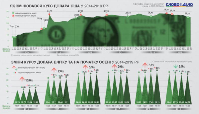 Як змінювався курс гривні до долара на початку осені за останні 5 років, – дослідження