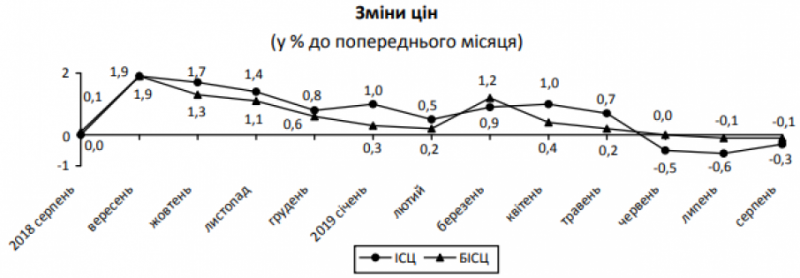 В Україні третій місяць поспіль спостерігається дефляція