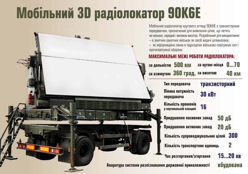 В Україні розробили 3D-радіолокатор. Відео
