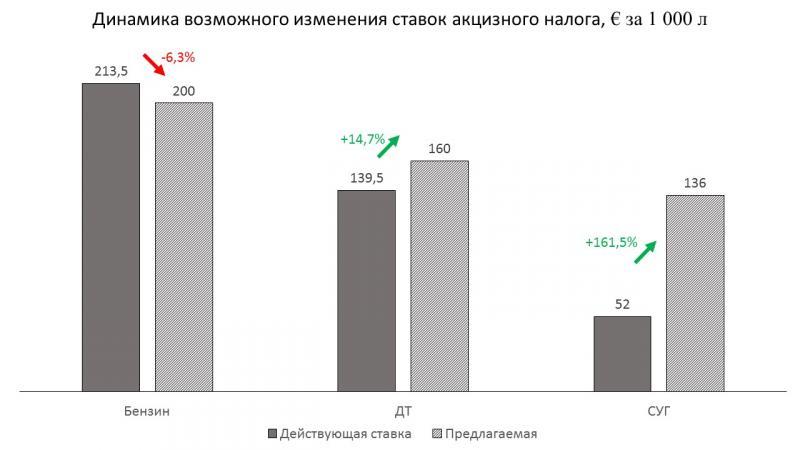 В Україні можуть різко збільшити акциз на два види пального для автівок