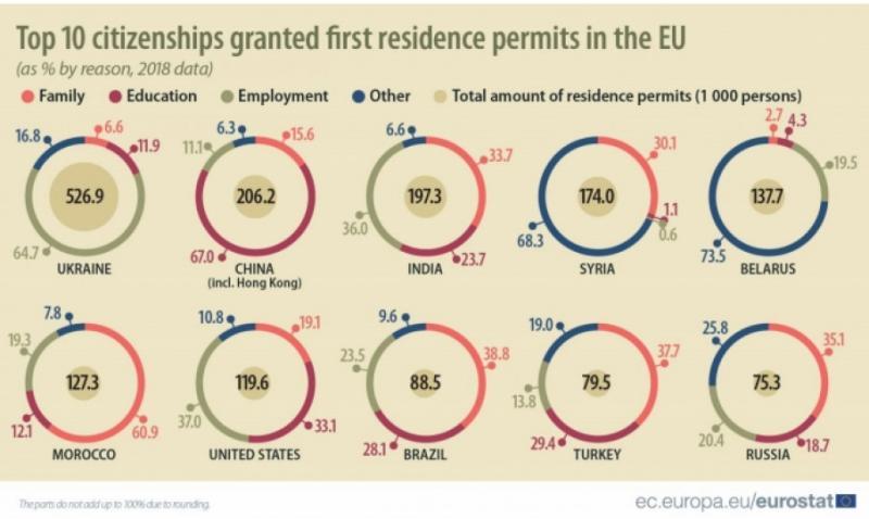 Українці посіли перше місце за дозволами на проживання в ЄС