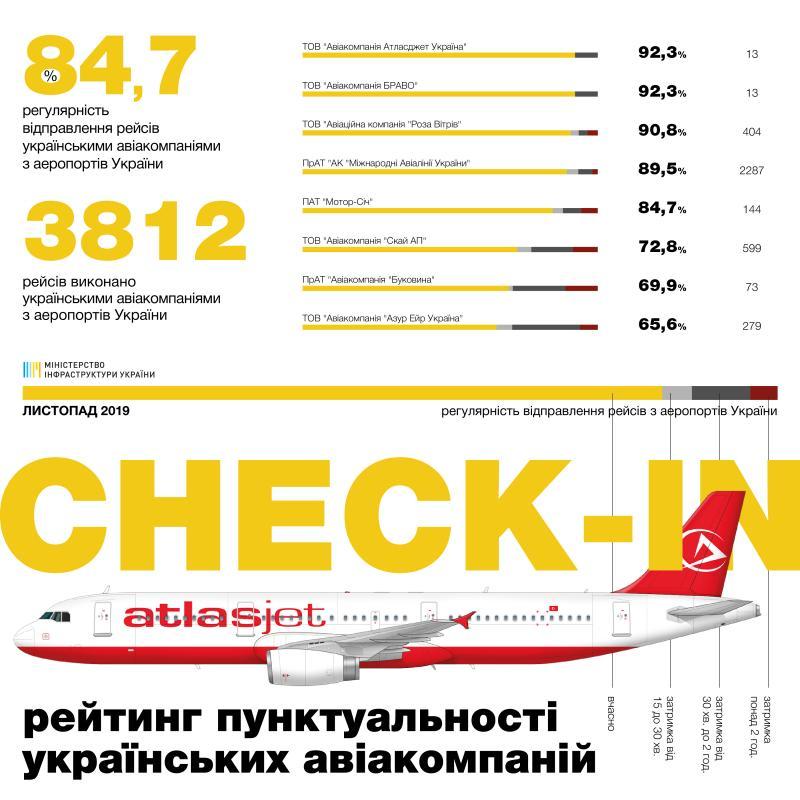 Рейтинг пунктуальності авіакомпаній за листопад: 84,7% рейсів українських та 86,8% іноземних авіакомпаній виконано вчасно