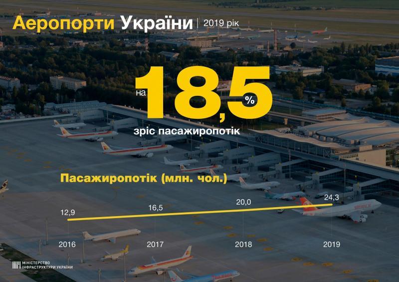 На 18,5% зріс пасажиропотік аеропортів України у 2019 році