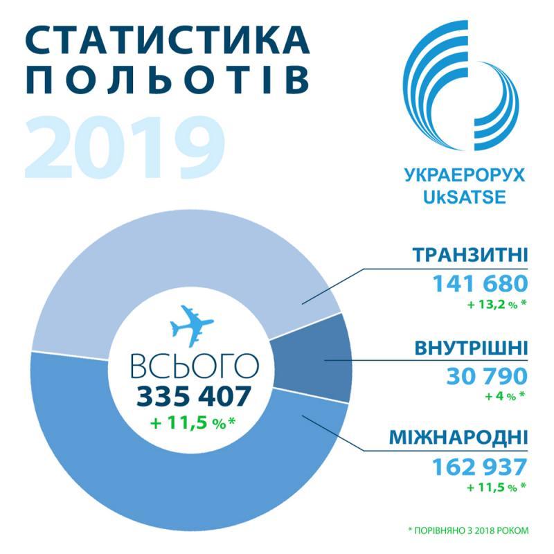 Обсяг наданих Украерорухом аеронавігаційних послуг у 2019 році збільшився на 11,5 %