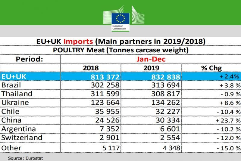 Україна увійшла в топ-3 країн з постачання м'яса птиці до ЄС
