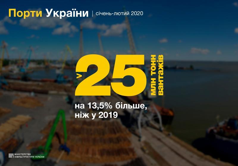 Понад 25 млн тонн вантажів перевалили стивідори у морських портах України з початку 2020 року