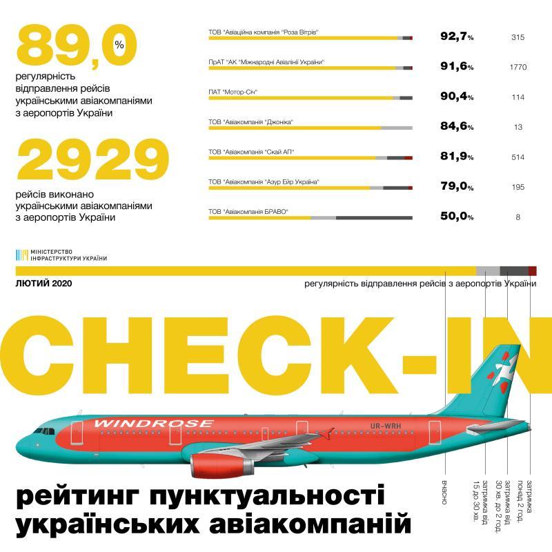 Рейтинг пунктуальності авіакомпаній за лютий: 89% рейсів українських та 87,3% іноземних авіакомпаній виконано вчасно