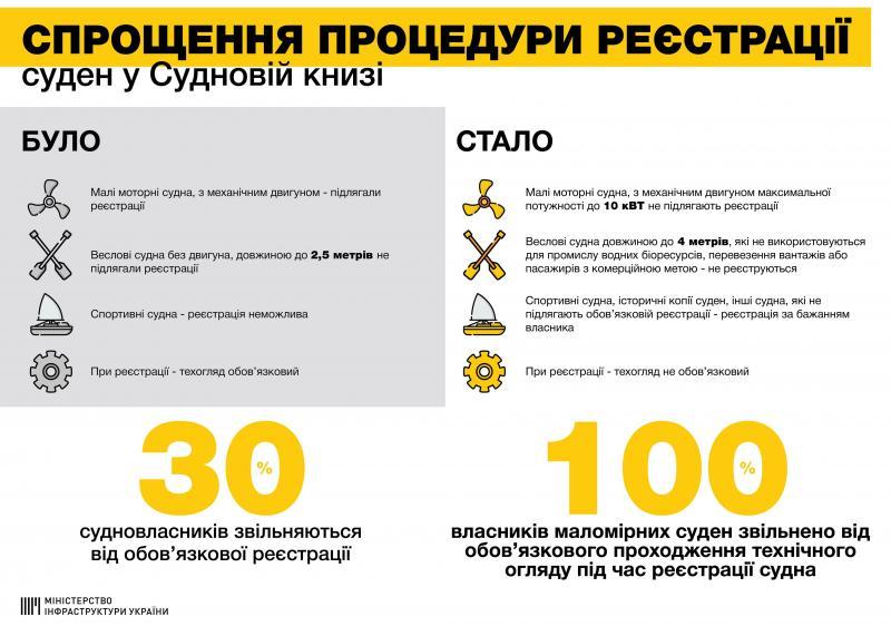 Спрощено реєстрацію суден, – Владислав Криклій