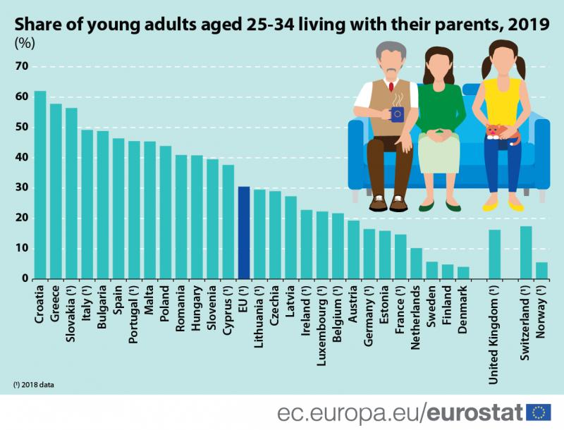 Найбільше молоді живе з батьками у Хорватії та Греції, найменше - у Північній Європі