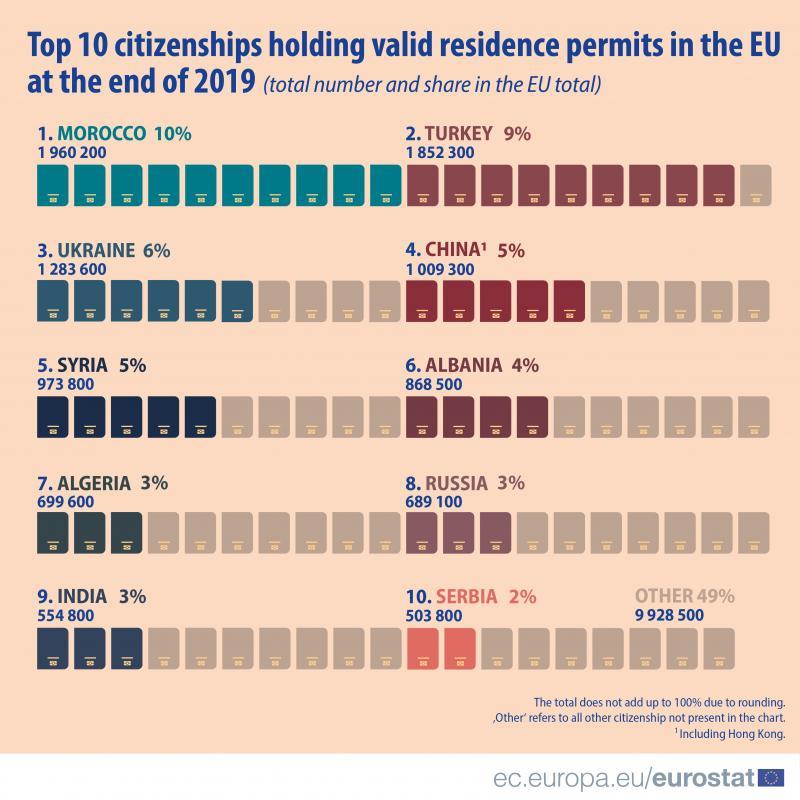 Українці - на 3-му місці за кількістю посвідок на проживання в ЄС