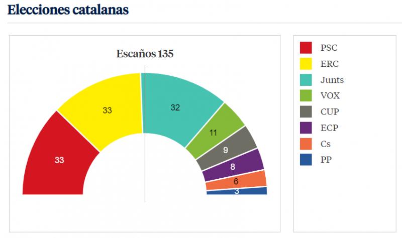 """Попередні результати виборів у Каталонії: """"незалежницькі"""" партії отримують більшість"""