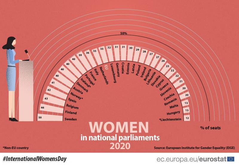 В ЄС розповіли, скільки жінок займають посади у найвищих органах влади