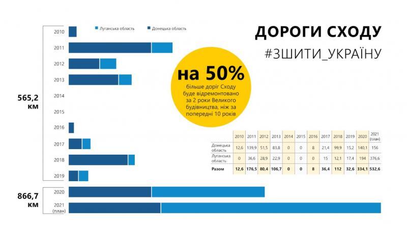 Як інфраструктура долає кордони. Що буде з дорогами Сходу України