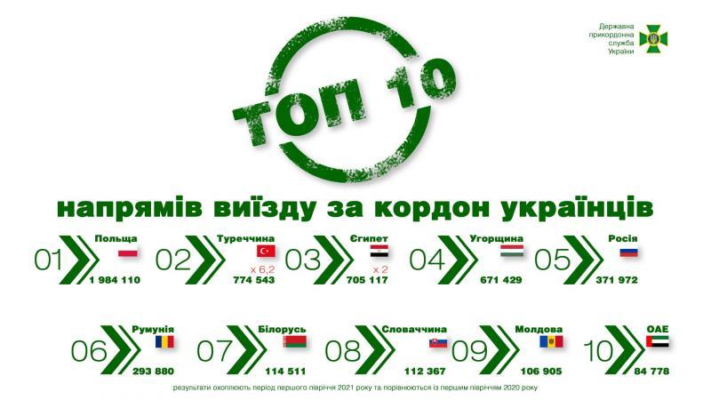 Прикордонники назвали топ країн, куди найчастіше подорожують українці