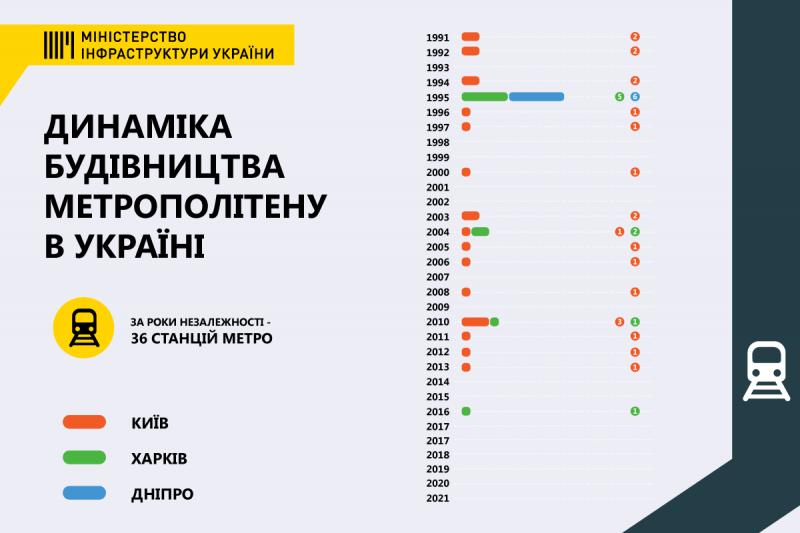 Уряд спрямував кошти на коригування проєктів будівництва метро у Києві