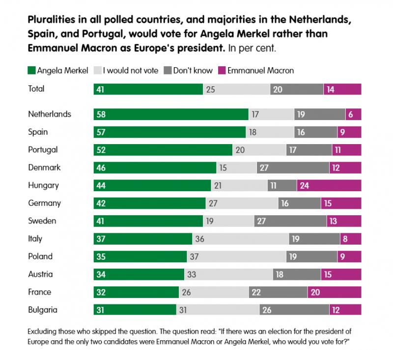 Потенційна підтримка Меркель на топ-посади у ЄС вища, ніж у Макрона